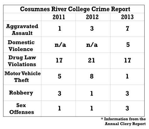 Clery Report shows drop in campus crime