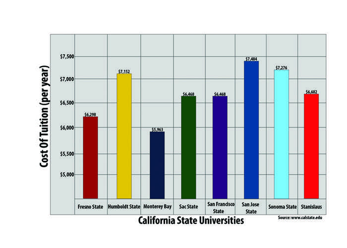 Northern California four-year colleges considered affordable in comparison to the rest of the state