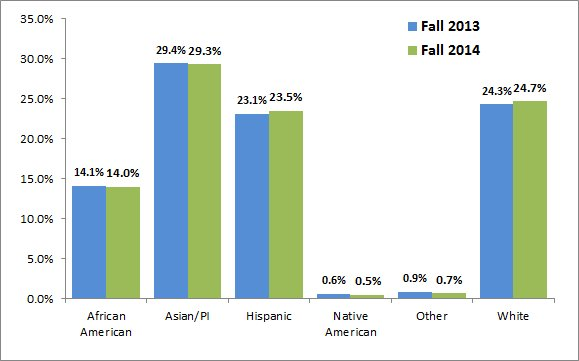 Comparing CRC's racial break down from fall 2013 to fall 2014.