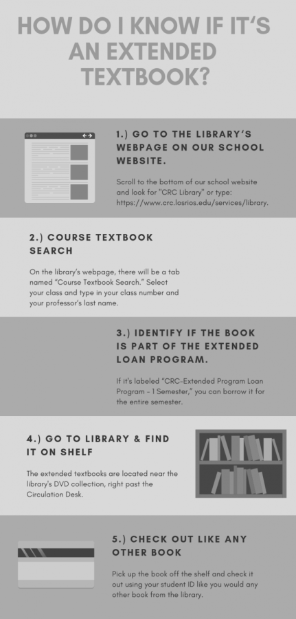 The extended textbook loans program is a new service the library is offering this semester.