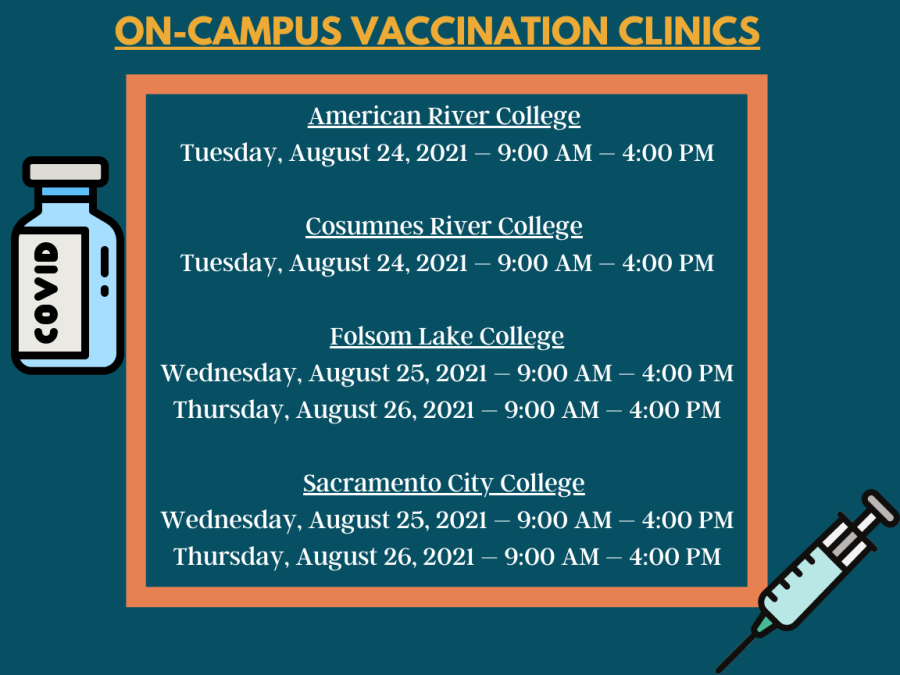 The Los Rios District is offering students incentives to those who receive the COVID-19 vaccination. Students can get up to $200 when submitting a form through eServices about getting the vaccine.